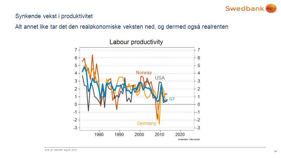Synkende vekst i produktivitet Alt annet like tar det den realøkonomiske veksten ned, og dermed også realrenten 14 arne jon isachsen august 2015