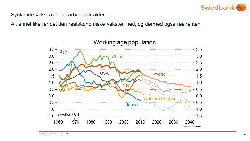 Synkende vekst av folk i arbeidsfør alder Alt annet like tar det den realøkonomiske veksten ned, og dermed også realrenten 15 arne jon isachsen august 2015