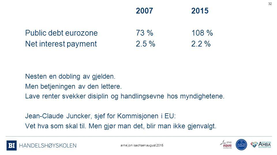 20072015 Public debt eurozone73 %108 % Net interest payment2.5 %2.2 % Nesten en dobling av gjelden.