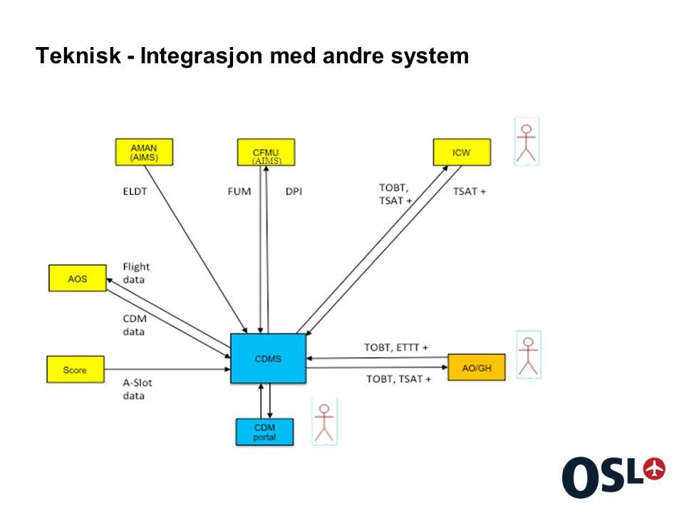 Teknisk - Integrasjon med andre system (AIMS)