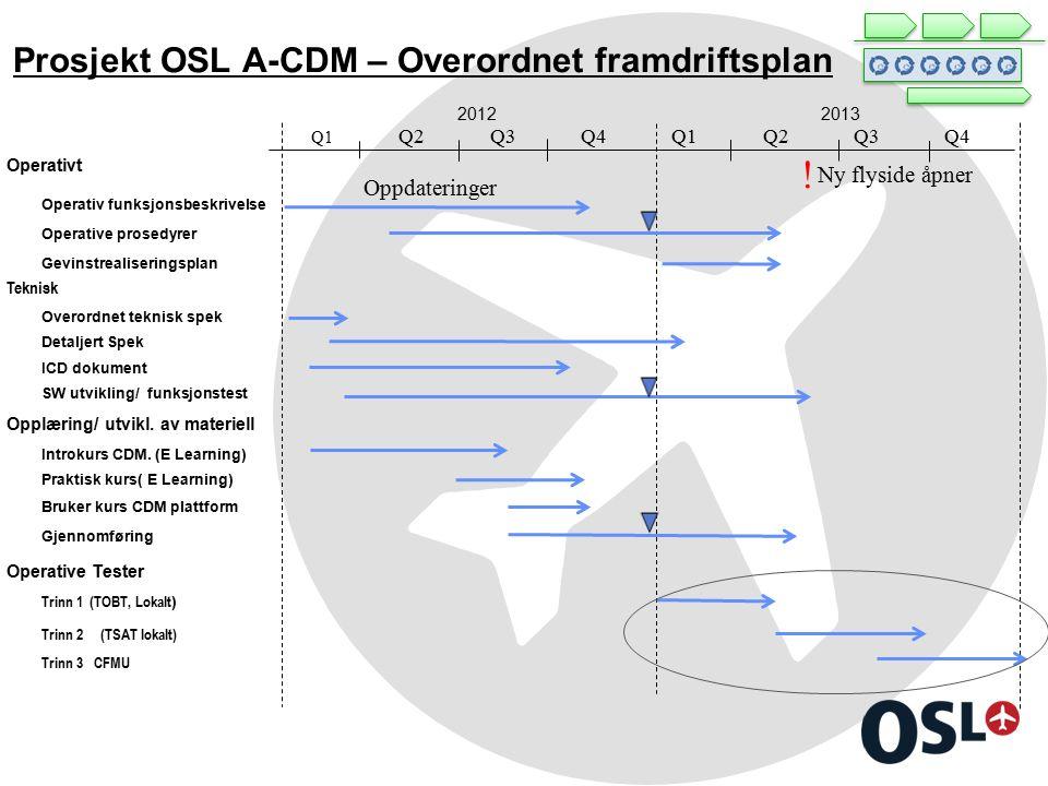 Prosjekt OSL A-CDM – Overordnet framdriftsplan 20122013 Operativt Operativ funksjonsbeskrivelse Operative prosedyrer Gevinstrealiseringsplan Overordnet teknisk spek Detaljert Spek ICD dokument SW utvikling/ funksjonstest Opplæring/ utvikl.