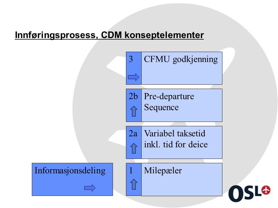 Innføringsprosess, CDM konseptelementer Informasjonsdeling1 Milepæler 2a Variabel taksetid inkl. tid for deice 2b Pre-departure Sequence 3 CFMU godkje