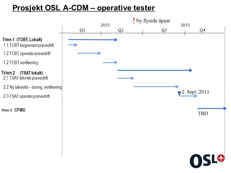 Prosjekt OSL A-CDM – operative tester 2013 Trinn 1 (TOBT, Lokalt ) Q1Q2Q3Q4 Trinn 2 (TSAT lokalt) Trinn 3 CFMU Ny flyside åpner .