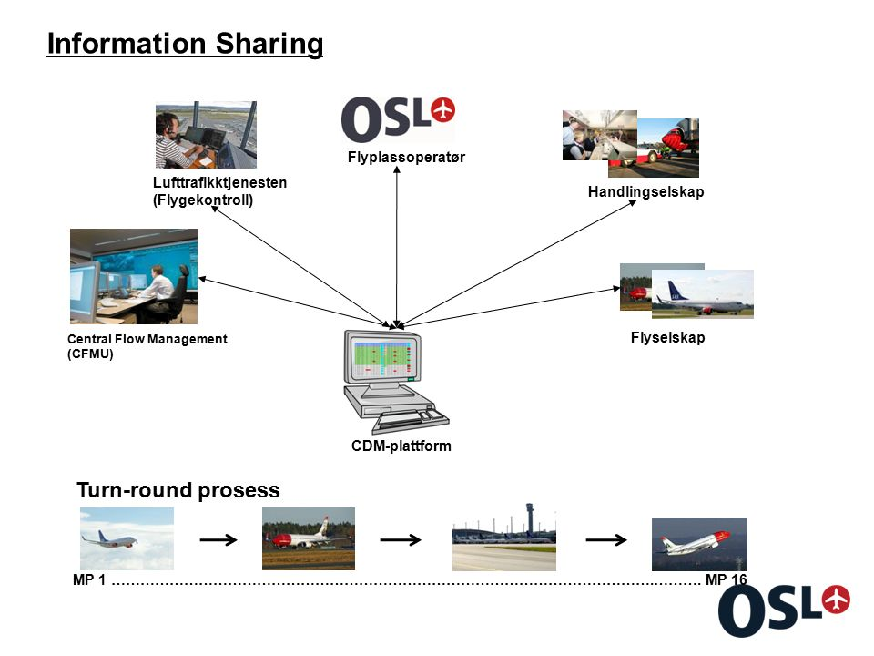 Information Sharing CDM-plattform Lufttrafikktjenesten (Flygekontroll) Flyplassoperatør Handlingselskap Turn-round prosess Central Flow Management (CF