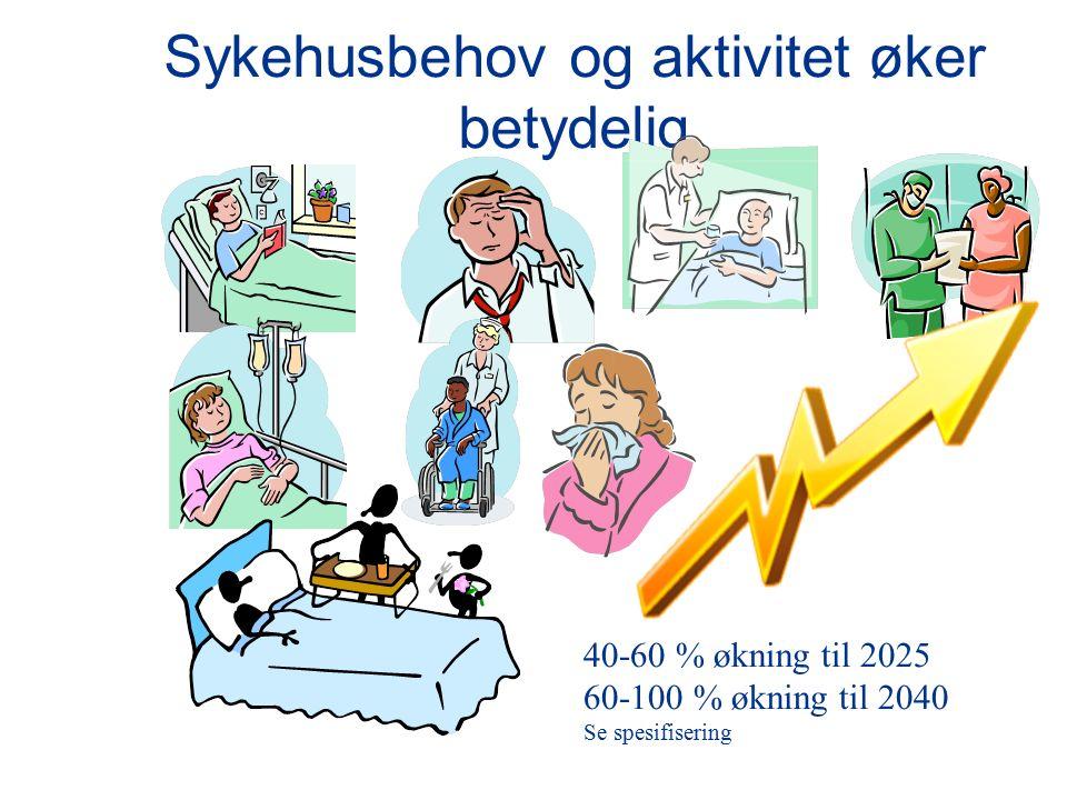 Sykehusbehov og aktivitet øker betydelig 40-60 % økning til 2025 60-100 % økning til 2040 Se spesifisering