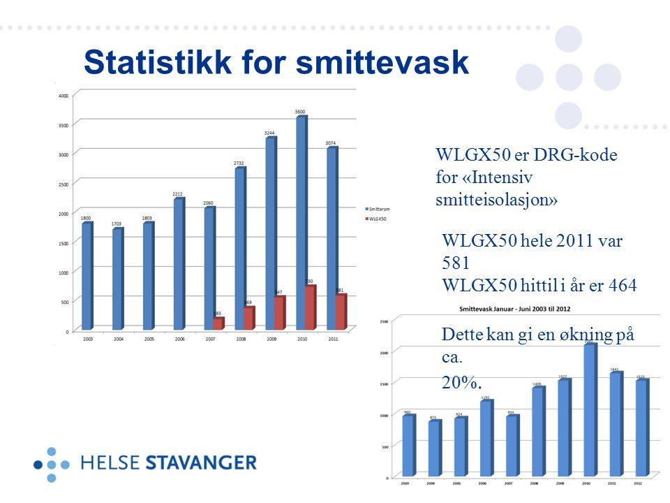 Statistikk for smittevask WLGX50 hele 2011 var 581 WLGX50 hittil i år er 464 Dette kan gi en økning på ca.