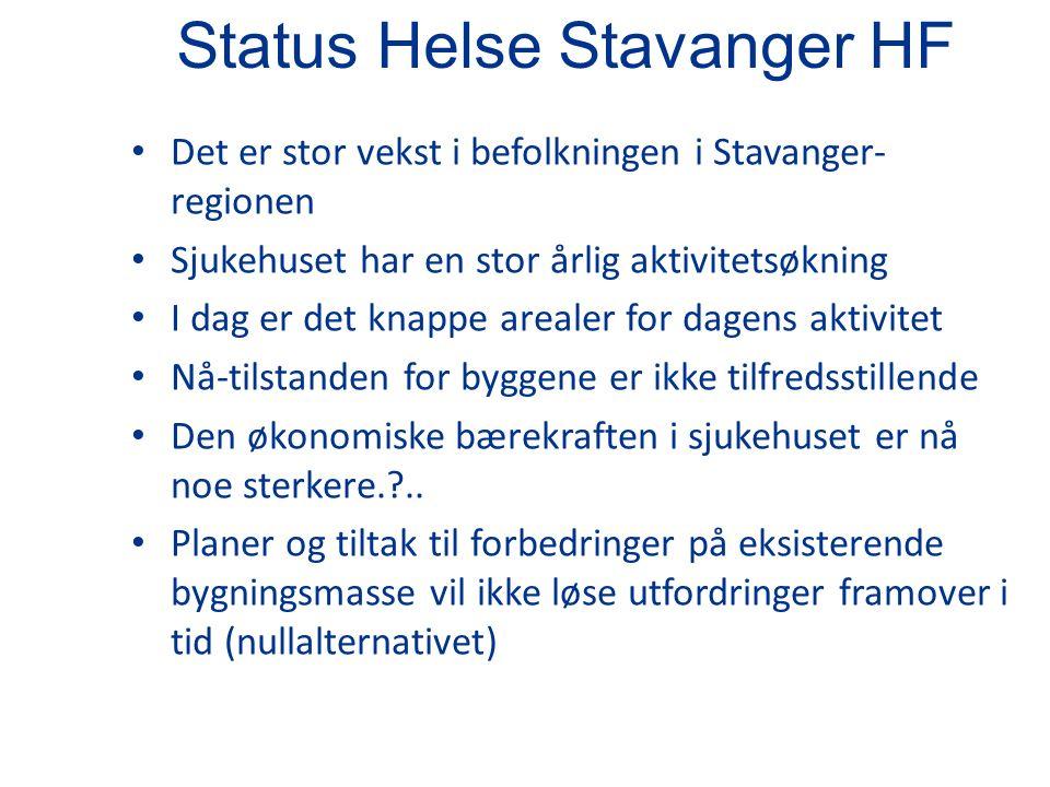 Status Helse Stavanger HF Det er stor vekst i befolkningen i Stavanger- regionen Sjukehuset har en stor årlig aktivitetsøkning I dag er det knappe arealer for dagens aktivitet Nå-tilstanden for byggene er ikke tilfredsstillende Den økonomiske bærekraften i sjukehuset er nå noe sterkere. ..