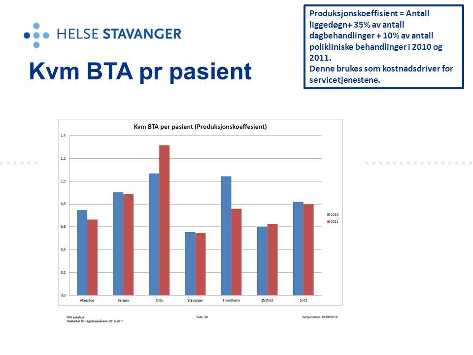 Kvm BTA pr pasient Produksjonskoeffisient = Antall liggedøgn+ 35% av antall dagbehandlinger + 10% av antall polikliniske behandlinger i 2010 og 2011.