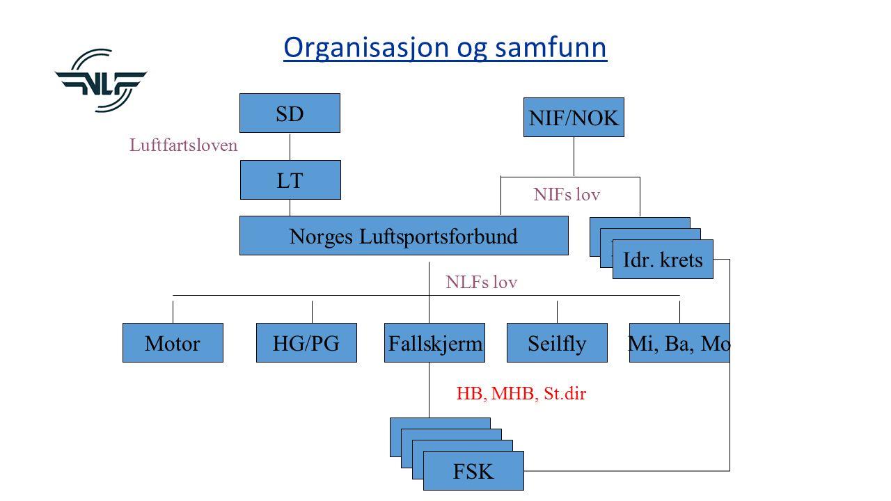 Organisasjon og samfunn SD NIF/NOK LT Norges Luftsportsforbund Idr.