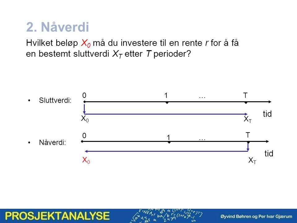 2. Nåverdi Hvilket beløp X 0 må du investere til en rente r for å få en bestemt sluttverdi X T etter T perioder? Sluttverdi: Nåverdi: 01T…  XTXT X0X0