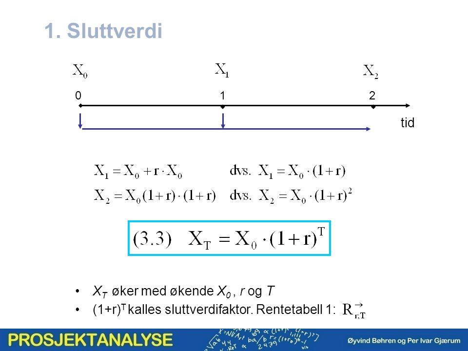 1. Sluttverdi  X T øker med økende X 0, r og T (1+r) T kalles sluttverdifaktor. Rentetabell 1: 012 tid 