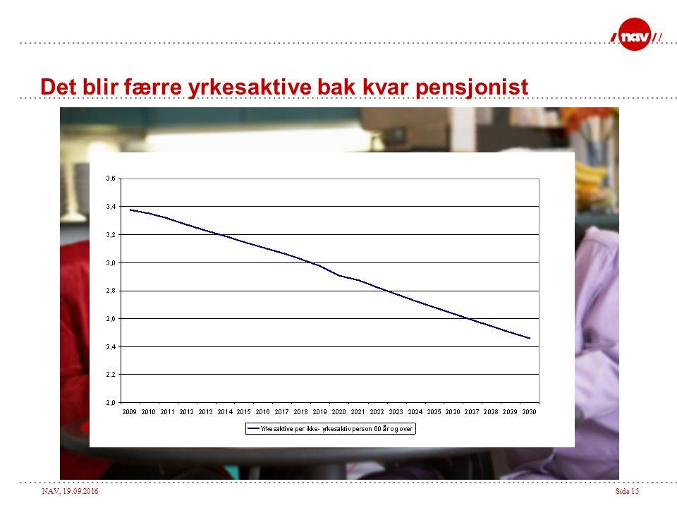 NAV, 19.09.2016Side 15 Det blir færre yrkesaktive bak kvar pensjonist