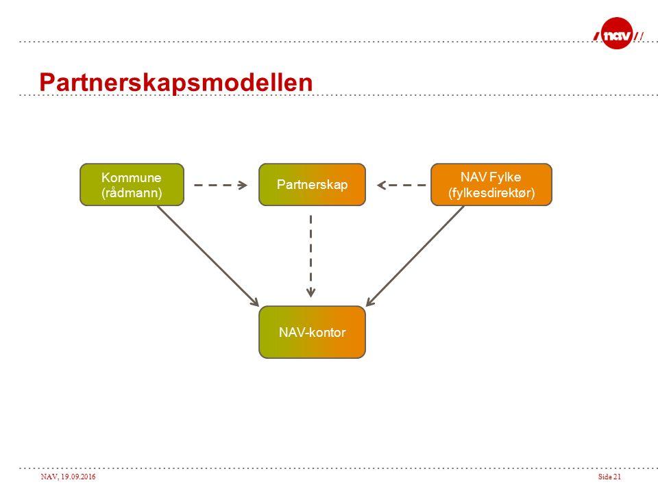 NAV, 19.09.2016Side 21 Partnerskapsmodellen NAV-kontor Kommune (rådmann) NAV Fylke (fylkesdirektør) Partnerskap