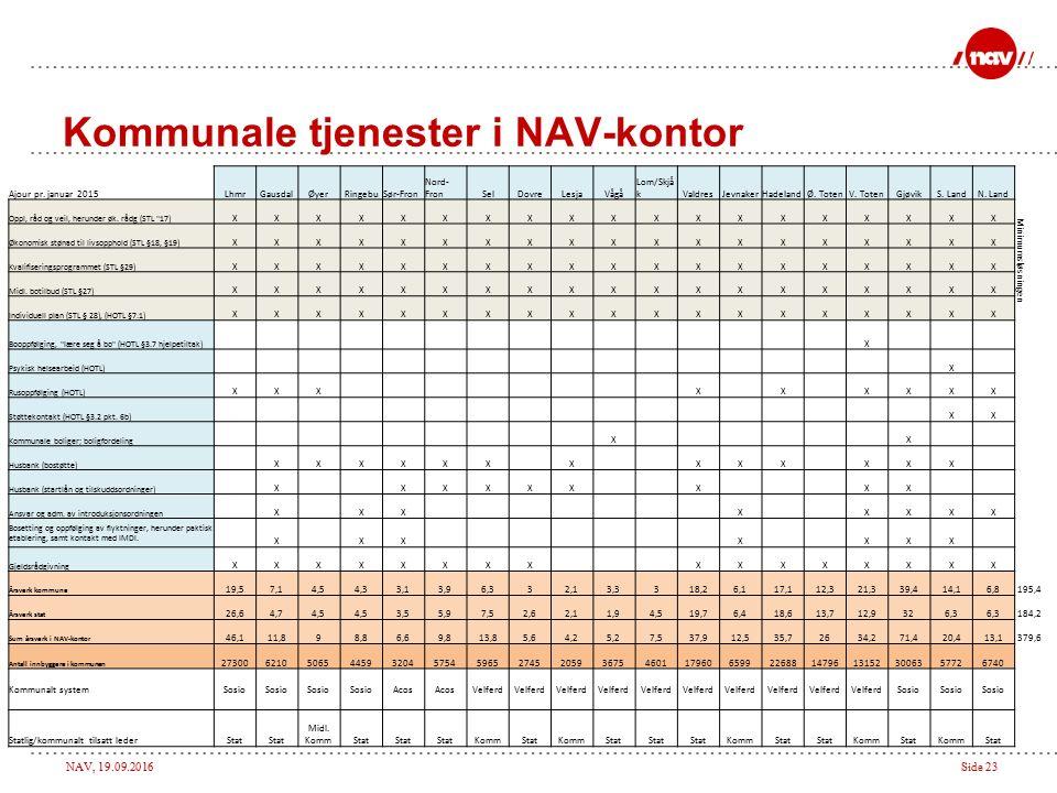 NAV, 19.09.2016Side 23 Kommunale tjenester i NAV-kontor Ajour pr.