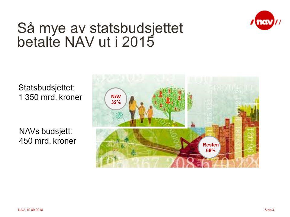 NAV, 19.09.2016Side 3 Så mye av statsbudsjettet betalte NAV ut i 2015 Statsbudsjettet: 1 350 mrd.
