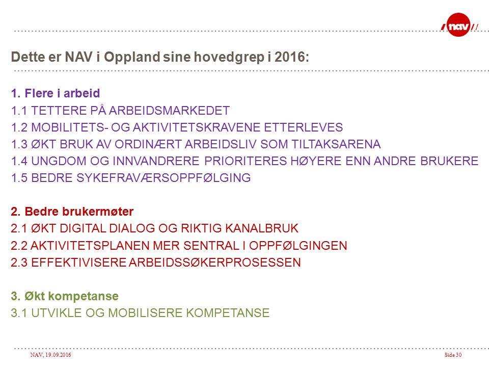 NAV, 19.09.2016Side 30 Dette er NAV i Oppland sine hovedgrep i 2016: 1.