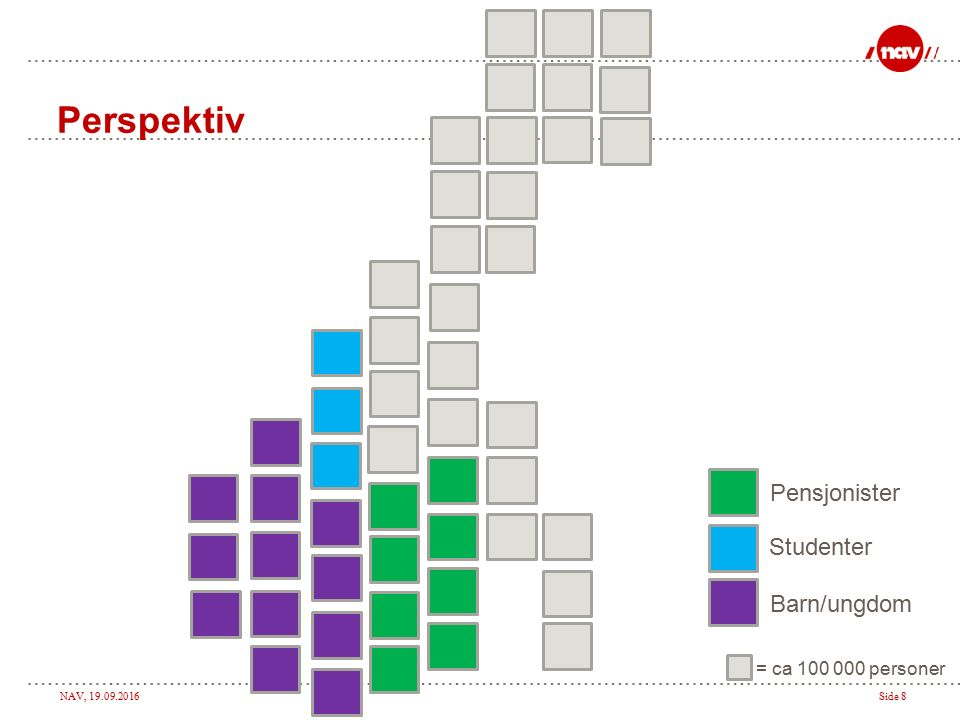 NAV, 19.09.2016Side 8 Perspektiv = ca 100 000 personer Barn/ungdom Studenter Pensjonister