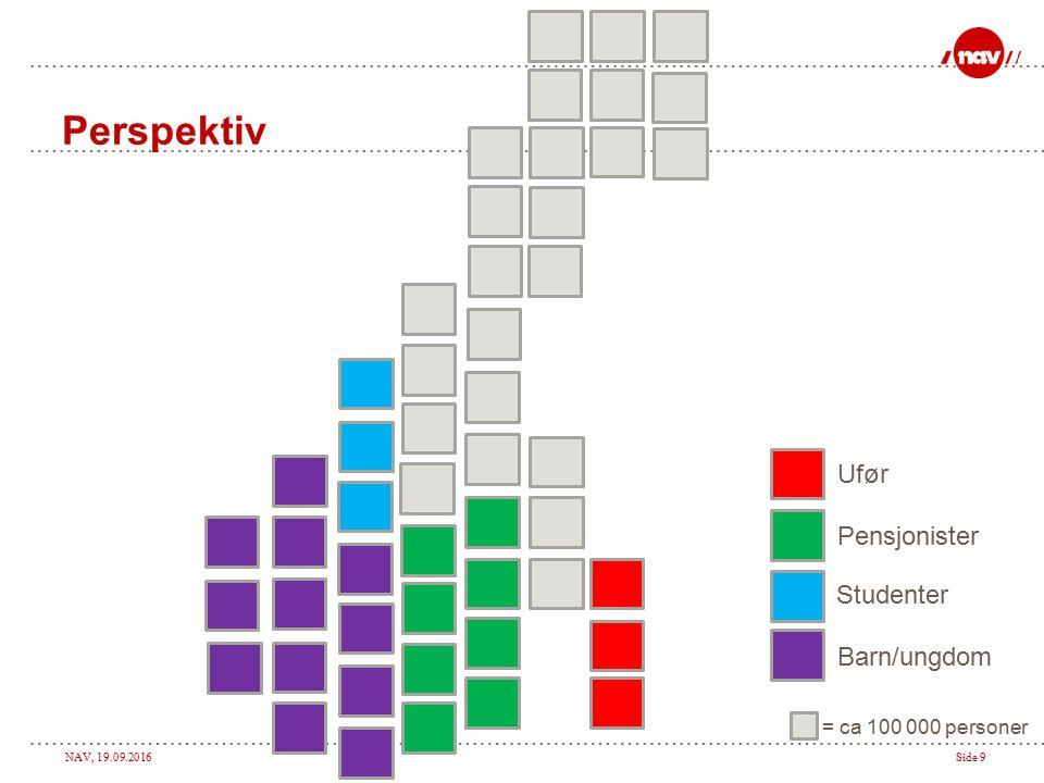 NAV, 19.09.2016Side 10 Perspektiv = ca 100 000 personer Barn/ungdom Studenter Pensjonister Ufør Sykefravær