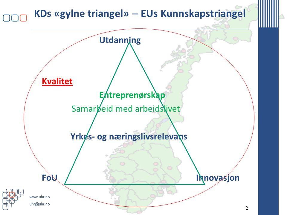 www.uhr.no uhr@uhr.no KDs «gylne triangel» – EUs Kunnskapstriangel Utdanning Kvalitet Entreprenørskap Samarbeid med arbeidslivet Yrkes- og næringslivsrelevans FoU Innovasjon 2