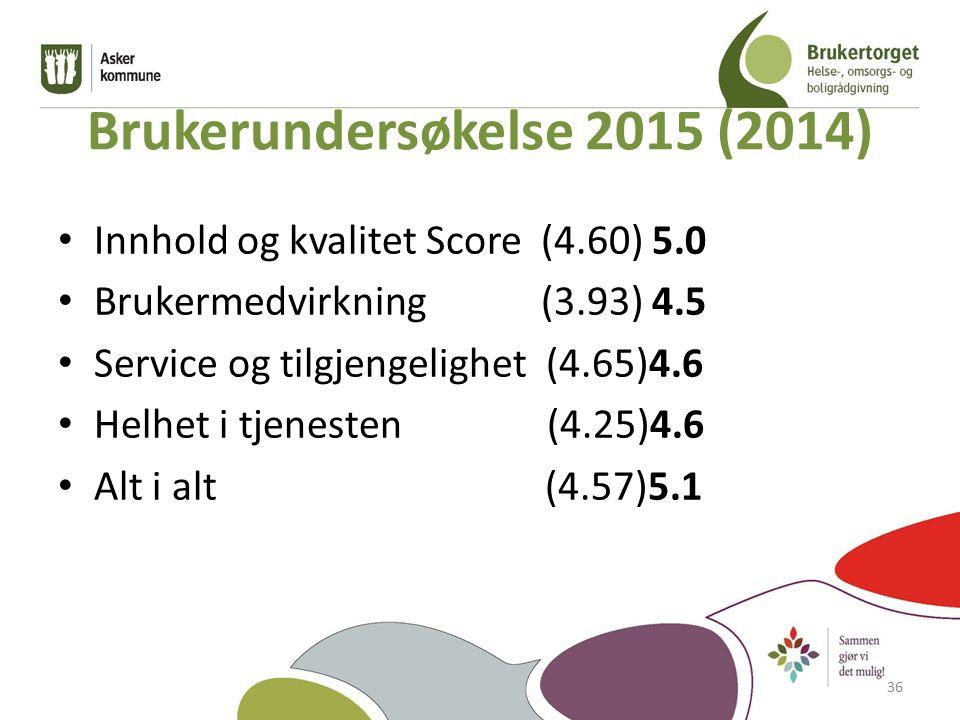 Brukerundersøkelse 2015 (2014) Innhold og kvalitet Score (4.60) 5.0 Brukermedvirkning (3.93) 4.5 Service og tilgjengelighet (4.65)4.6 Helhet i tjenesten (4.25)4.6 Alt i alt (4.57)5.1 36