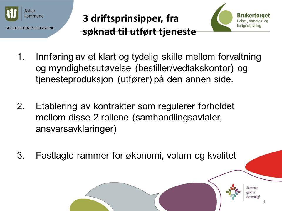 3 driftsprinsipper, fra søknad til utført tjeneste 1.Innføring av et klart og tydelig skille mellom forvaltning og myndighetsutøvelse (bestiller/vedta