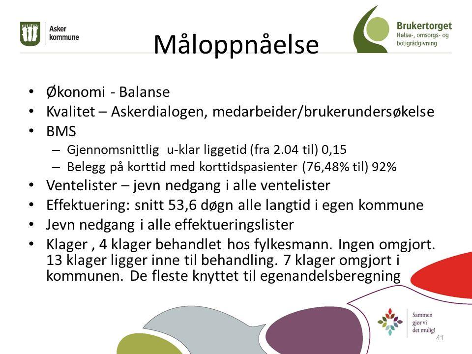 Måloppnåelse Økonomi - Balanse Kvalitet – Askerdialogen, medarbeider/brukerundersøkelse BMS – Gjennomsnittlig u-klar liggetid (fra 2.04 til) 0,15 – Belegg på korttid med korttidspasienter (76,48% til) 92% Ventelister – jevn nedgang i alle ventelister Effektuering: snitt 53,6 døgn alle langtid i egen kommune Jevn nedgang i alle effektueringslister Klager, 4 klager behandlet hos fylkesmann.