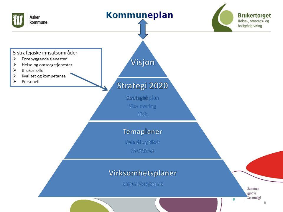 5 strategiske innsatsområder  Forebyggende tjenester  Helse og omsorgstjenester  Brukerrolle  Kvalitet og kompetanse  Personell Kommuneplan 8