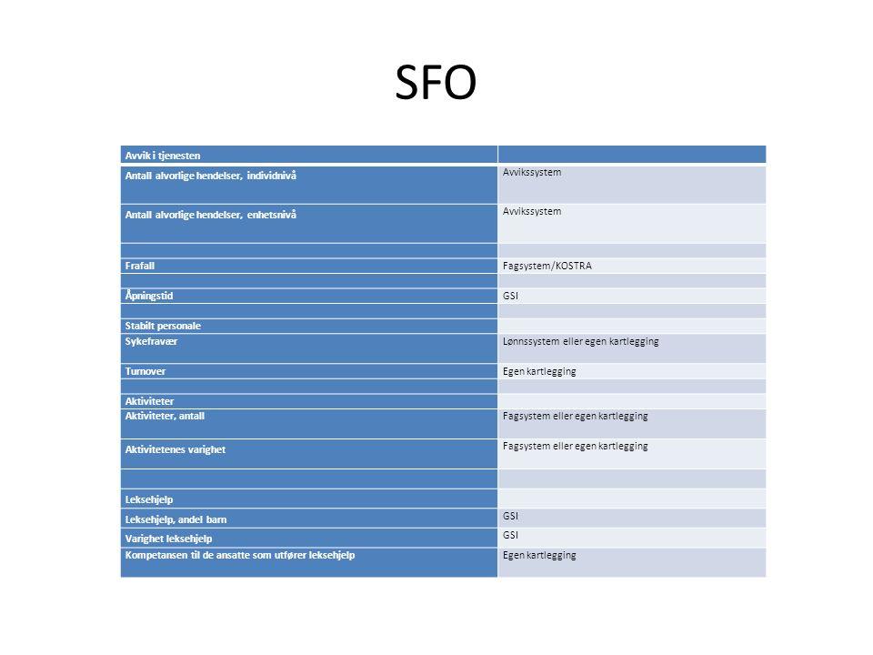 SFO Avvik i tjenesten Antall alvorlige hendelser, individnivå Avvikssystem Antall alvorlige hendelser, enhetsnivå Avvikssystem FrafallFagsystem/KOSTRA