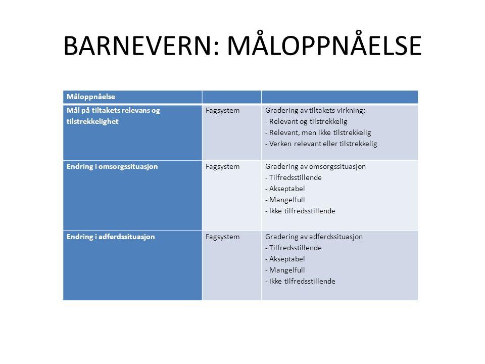BARNEVERN: MÅLOPPNÅELSE Måloppnåelse Mål på tiltakets relevans og tilstrekkelighet Fagsystem Gradering av tiltakets virkning: - Relevant og tilstrekke