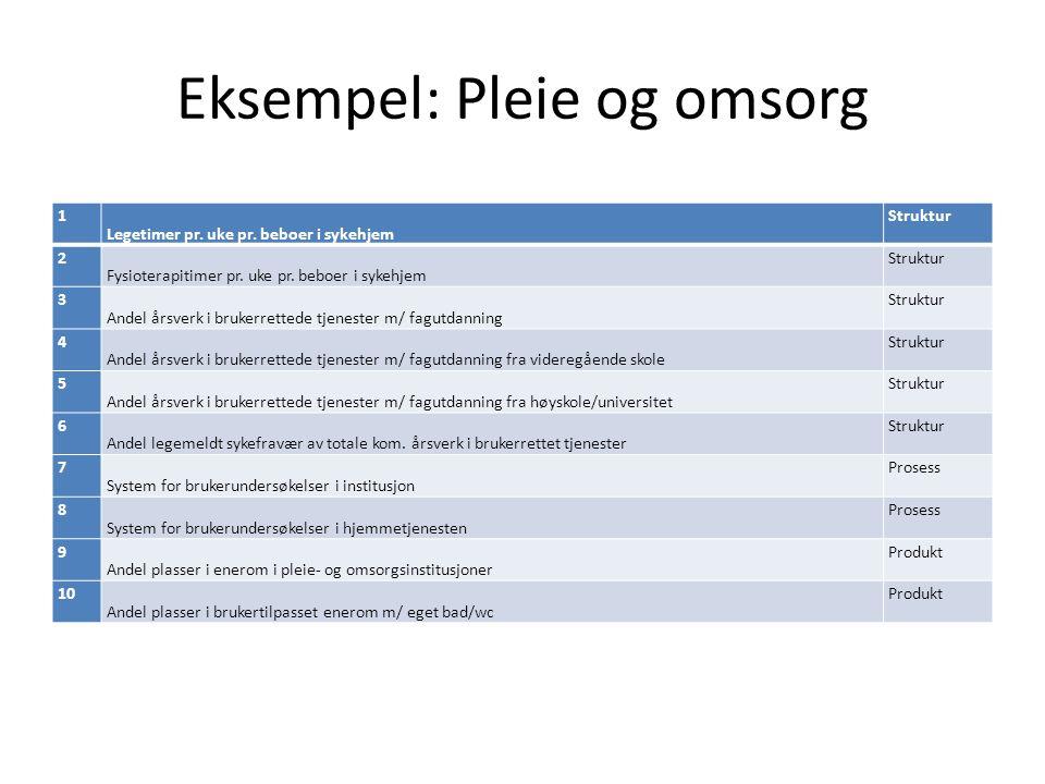 Eksempel: Pleie og omsorg 1 Legetimer pr. uke pr. beboer i sykehjem Struktur 2 Fysioterapitimer pr. uke pr. beboer i sykehjem Struktur 3 Andel årsverk