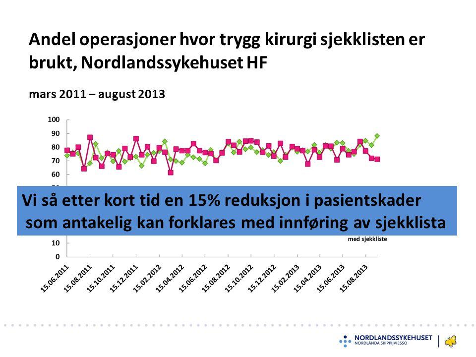 mars 2011 – august 2013 Andel operasjoner hvor trygg kirurgi sjekklisten er brukt, Nordlandssykehuset HF Vi så etter kort tid en 15% reduksjon i pasientskader som antakelig kan forklares med innføring av sjekklista