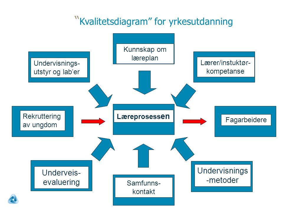 Kvalitetsdiagram for yrkesutdanning Læreprosess en Rekruttering av ungdom Fagarbeidere Undervisnings- utstyr og lab'er Lærer/instuktør- kompetanse Undervisnings -metoder Underveis- evaluering Kunnskap om læreplan Samfunns- kontakt