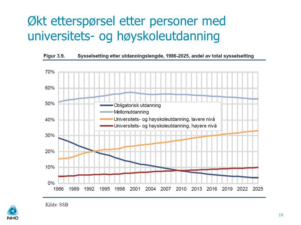 Økt etterspørsel etter personer med universitets- og høyskoleutdanning 19 Kilde: SSB