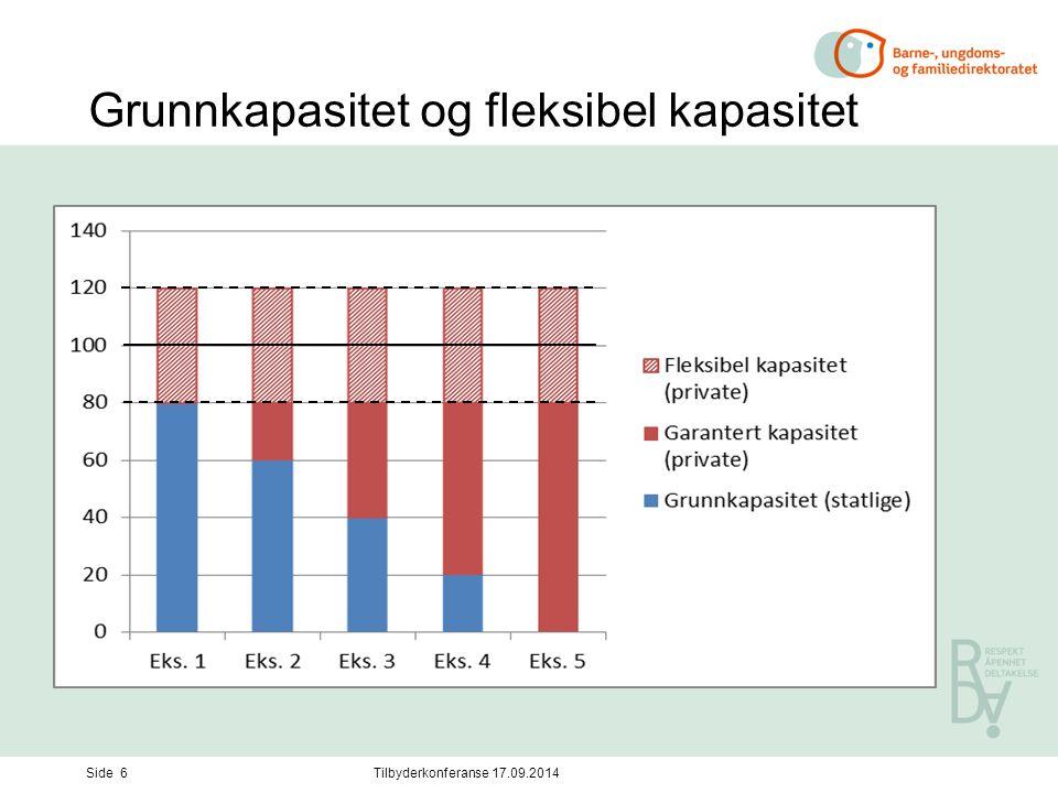 Grunnkapasitet og fleksibel kapasitet Side 6Tilbyderkonferanse 17.09.2014