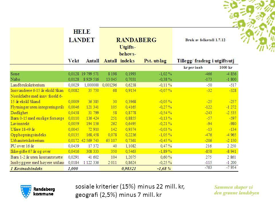 sosiale kriterier (15%) minus 22 mill. kr, geografi (2,5%) minus 7 mill. kr