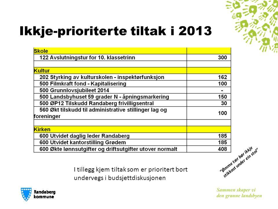 Ikkje-prioriterte tiltak i 2013 Ømme tær bør ikkje stikkast under ein stol I tillegg kjem tiltak som er prioritert bort undervegs i budsjettdiskusjonen