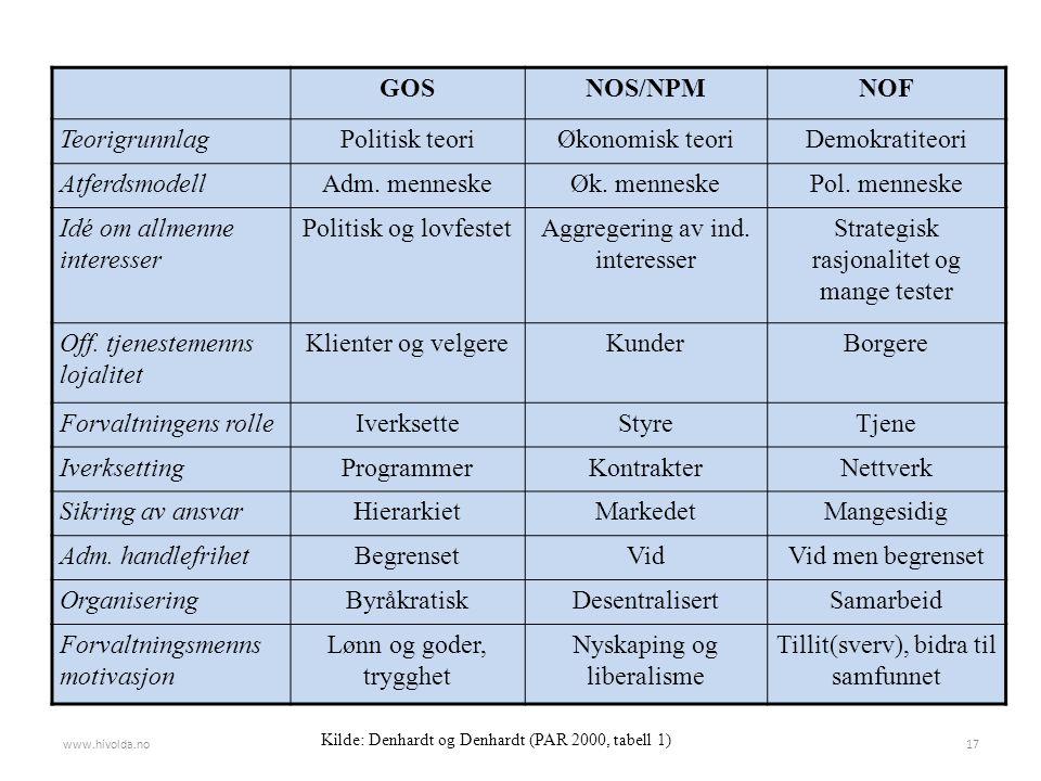 GOSNOS/NPMNOF TeorigrunnlagPolitisk teoriØkonomisk teoriDemokratiteori AtferdsmodellAdm.