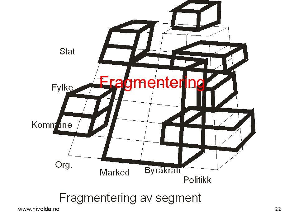 22 Fragmentering www.hivolda.no