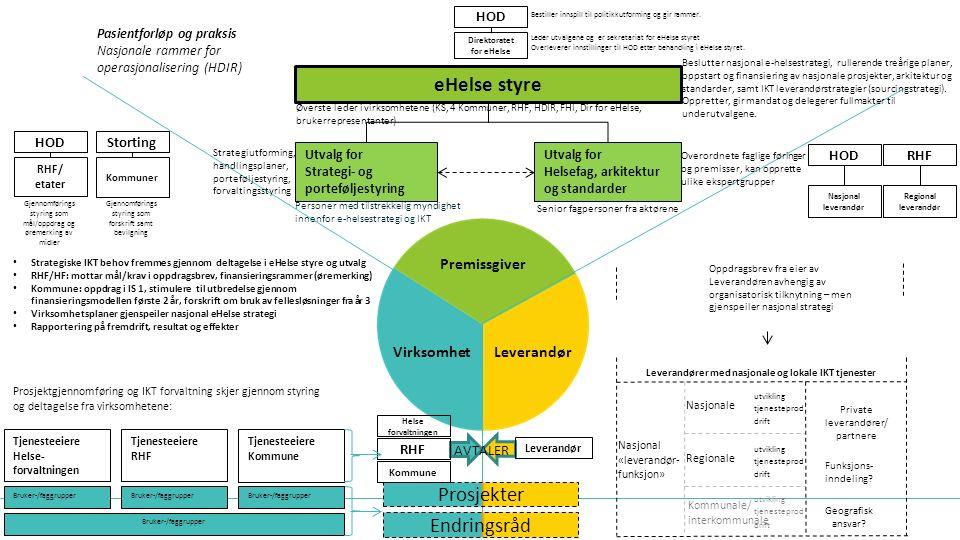 Nasjonal IKT strategi og -utvikling skal besluttes i nasjonale fora «Innstiller til beslutninger» Strategi og rullerende treårig handlingsplan, porteføljestyring, forvaltningsstyring, arkitekturstyring og standardisering (teknisk og semantisk) Leverandørstrategi Mandat formaliseres (Helse og omsorgstjenesteloven/ evnt Kommuneloven, oppdragsdokument / tildelingsbrev) KS får en fullmakt til å utpeke representanter fra Kommunene Representasjon formaliseres og forplikter: – Kommuner, AD KS – RHFene – HDIR, Folkehelseinstituttet, Direktorat for eHelse – Pasient- og brukerforeninger – (HOD bisitter) 14.09.20158 eHelse styre Utvalg for Strategi- og porteføljestyring Utvalg for Helsefag, arkitektur og standarder StrategiutvalgetFagutvalget HOD Direktoratet for eHelse