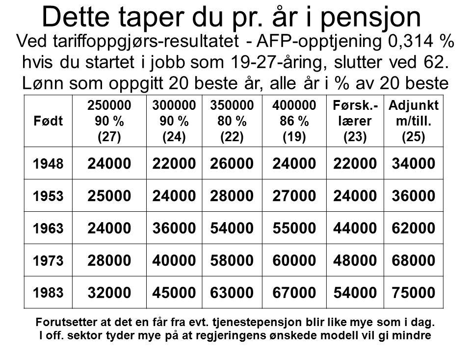Dette taper du pr. år i pensjon Ved tariffoppgjørs-resultatet - AFP-opptjening 0,314 % hvis du startet i jobb som 19-27-åring, slutter ved 62. Lønn so