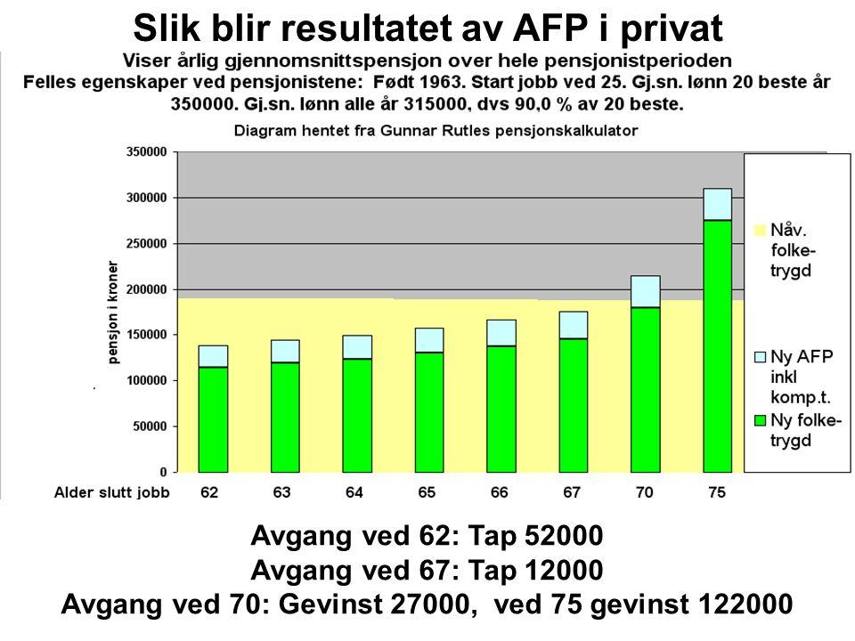 Avgang ved 62: Tap 52000 Avgang ved 67: Tap 12000 Avgang ved 70: Gevinst 27000, ved 75 gevinst 122000 Slik blir resultatet av AFP i privat