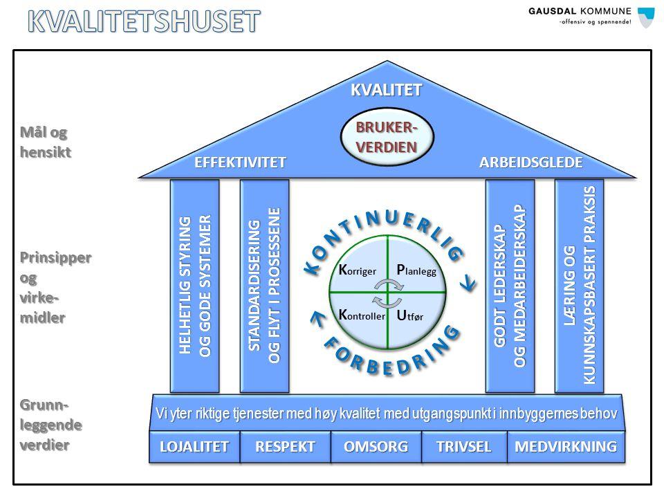 Vi yter riktige tjenester med høy kvalitet med utgangspunkt i innbyggernes behov LOJALITETLOJALITETRESPEKTRESPEKTOMSORGOMSORGTRIVSELTRIVSELMEDVIRKNINGMEDVIRKNING HELHETLIG STYRING OG GODE SYSTEMER HELHETLIG STYRING OG GODE SYSTEMER GODT LEDERSKAP OG MEDARBEIDERSKAP GODT LEDERSKAP OG MEDARBEIDERSKAP LÆRING OG KUNNSKAPSBASERT PRAKSIS STANDARDISERING OG FLYT I PROSESSENE STANDARDISERING BRUKER- VERDIEN KVALITET EFFEKTIVITETARBEIDSGLEDE P lanlegg U tfør K orriger K ontroller Grunn- leggende verdier Prinsipperogvirke-midler Mål og hensikt