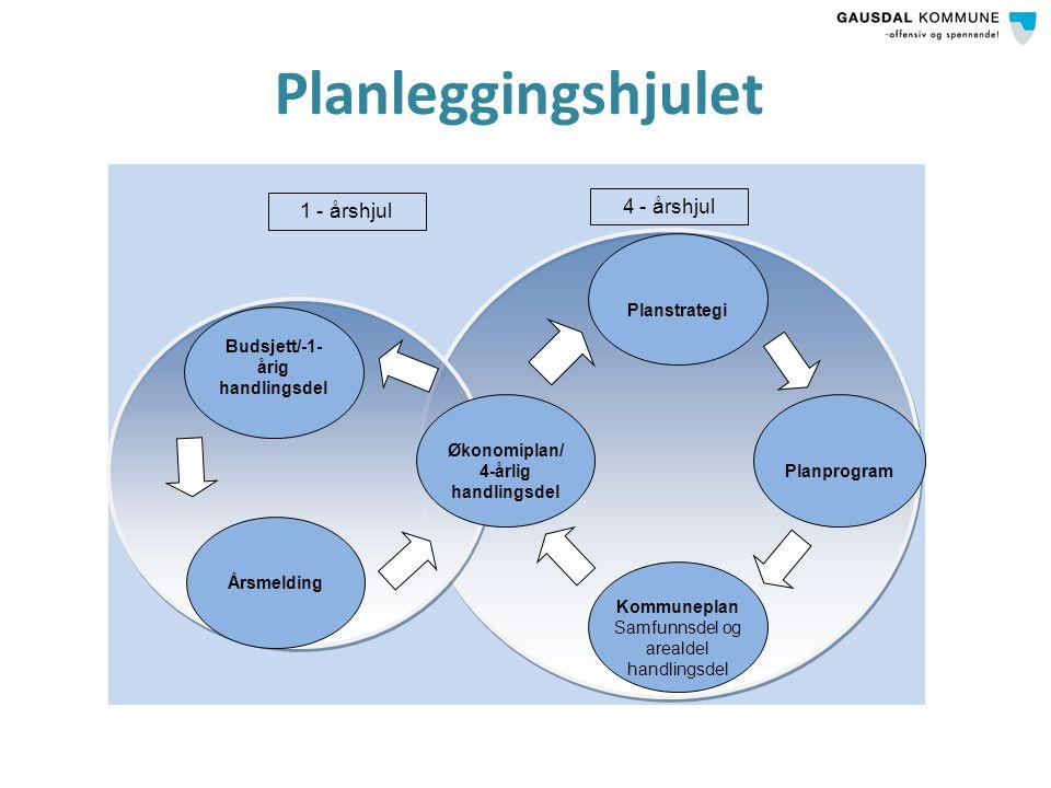 Planleggingshjulet Planprogram Planstrategi Økonomiplan/ 4-årlig handlingsdel Kommuneplan Samfunnsdel og arealdel handlingsdel Årsmelding Budsjett/-1- årig handlingsdel 4 - årshjul 1 - årshjul