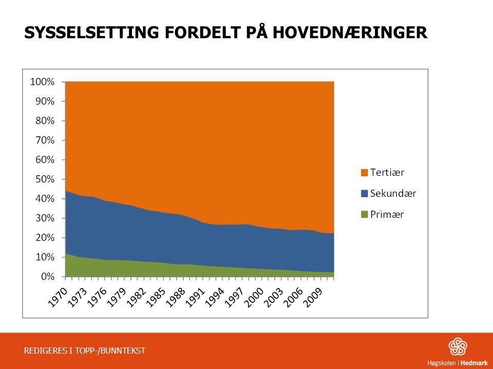 SYSSELSETTING FORDELT PÅ HOVEDNÆRINGER REDIGERES I TOPP-/BUNNTEKST
