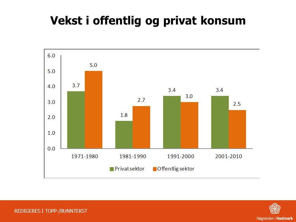 Vekst i offentlig og privat konsum REDIGERES I TOPP-/BUNNTEKST