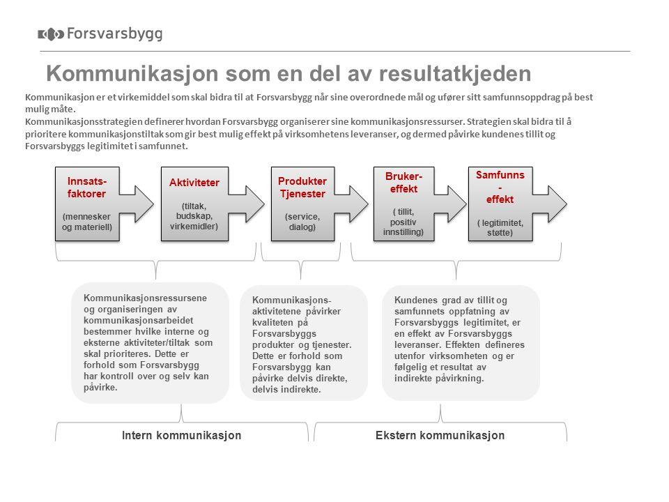 Kommunikasjon som en del av resultatkjeden 3 Kommunikasjon er et virkemiddel som skal bidra til at Forsvarsbygg når sine overordnede mål og ufører sitt samfunnsoppdrag på best mulig måte.