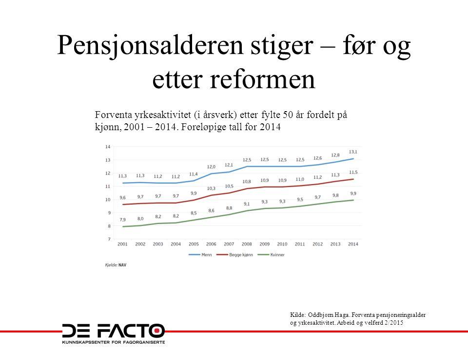 Pensjonsalderen stiger – før og etter reformen Forventa yrkesaktivitet (i årsverk) etter fylte 50 år fordelt på kjønn, 2001 – 2014. Foreløpige tall fo
