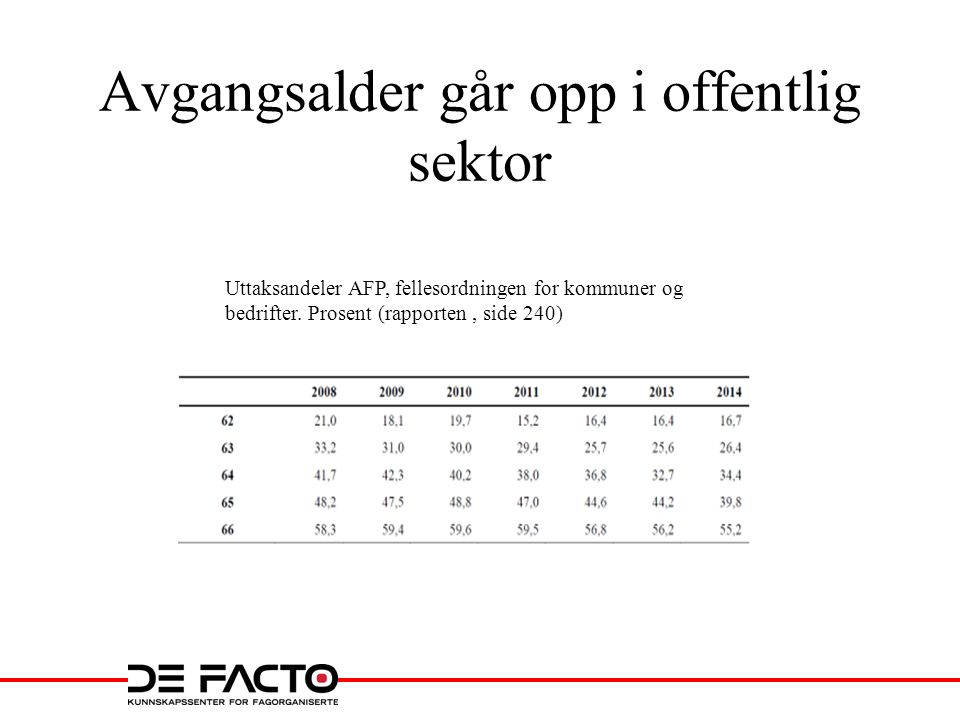 Avgangsalder går opp i offentlig sektor Uttaksandeler AFP, fellesordningen for kommuner og bedrifter. Prosent (rapporten, side 240)