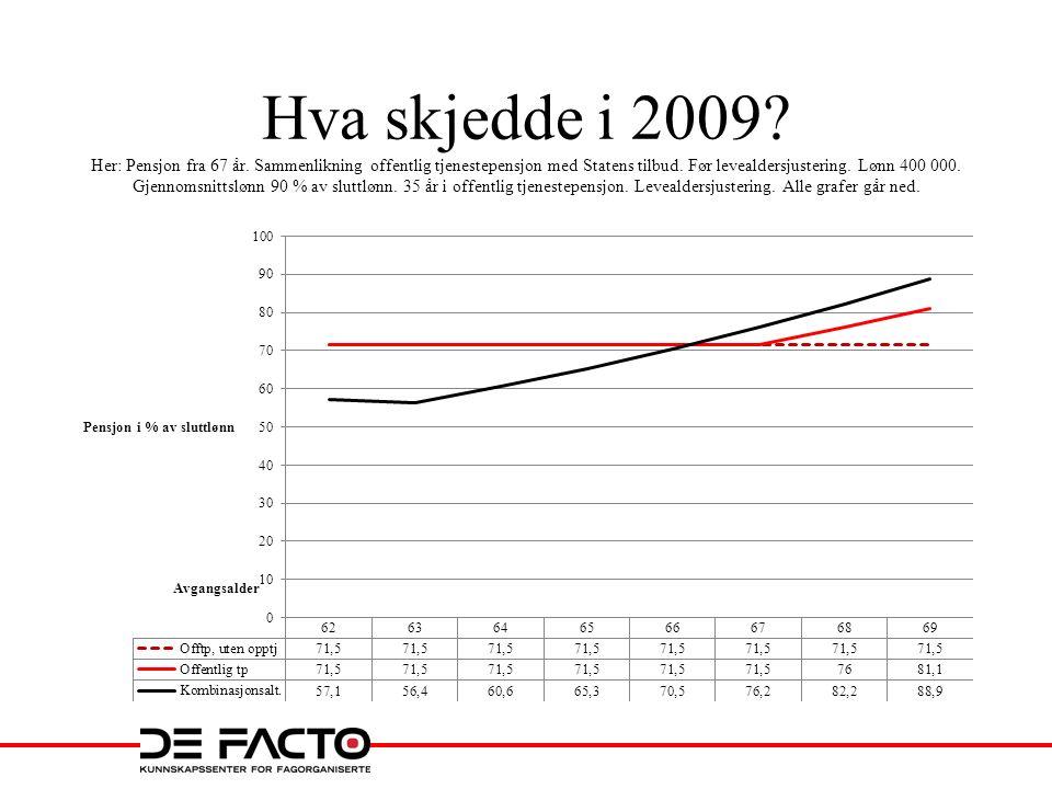 Hva skjedde i 2009? Her: Pensjon fra 67 år. Sammenlikning offentlig tjenestepensjon med Statens tilbud. Før levealdersjustering. Lønn 400 000. Gjennom