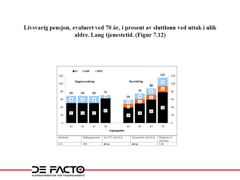 Livsvarig pensjon, evaluert ved 70 år, i prosent av sluttlønn ved uttak i ulik aldre. Lang tjenestetid. (Figur 7.12)